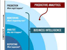 Predictive analytics holds the key to the future of business intelligence