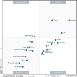 Gartner - Magic Quadrant For Analytics and Business platforms
