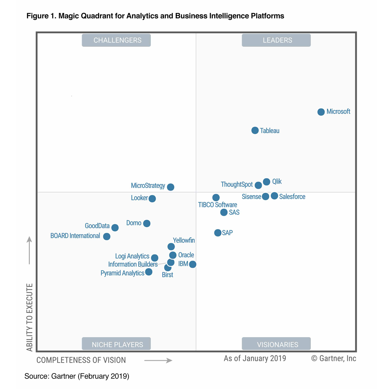 Gartner Magic Quadrant 2019 for Analytics and Business