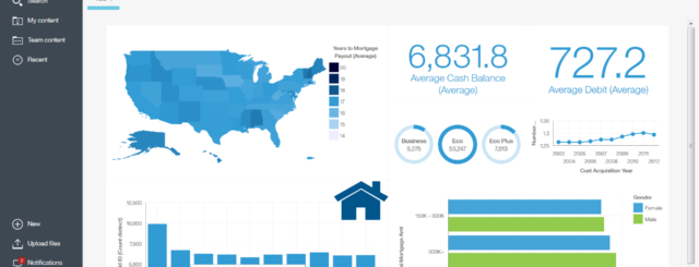 IBM Cognos Analytics dashboard