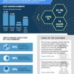 L'impact économique total ™ d'IBM Planning Analytics