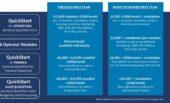 Flexible et Abordable: NewIntelligence Offre Maintenant Un Nouveau Plan Tarifaire pour QuickStart pour SAP B1